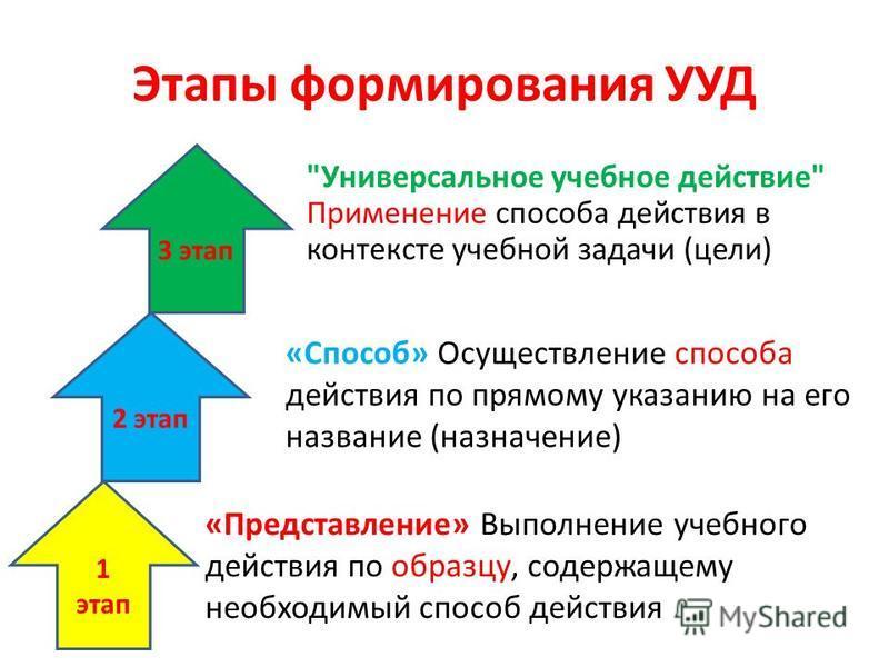 Этапы формирования УУД