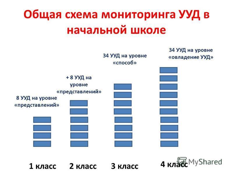 Общая схема мониторинга УУД в начальной школе 1 класс 2 класс 3 класс 4 класс 8 УУД на уровне «представлений» + 8 УУД на уровне «представлений» 34 УУД на уровне «способ» 34 УУД на уровне «овладение УУД»