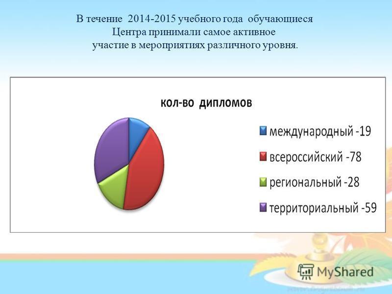 В течение 2014-2015 учебного года обучающиеся Центра принимали самое активное участие в мероприятиях различного уровня.