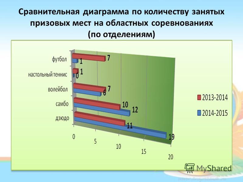 Сравнительная диаграмма по количеству занятых призовых мест на областных соревнованиях (по отделениям)