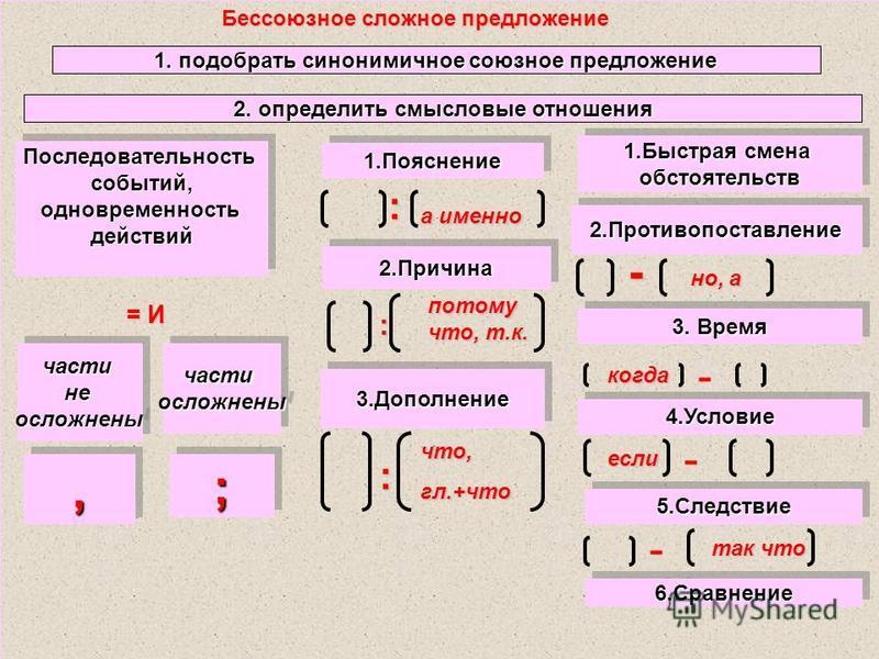 Бессоюзное сложное предложение 1. подобрать синонимичное союзное предложение 2. определить смысловые отношения Последувательностьсобытий,одновремэнностьдействий Последувательностьсобытий,одновремэнностьдействий = И частинеосложненычастинеосложнены,,