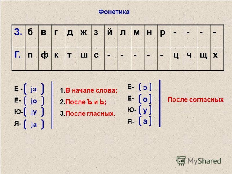 З.бвгджзйлмнр----Г.пфктшс-----цчщх Фонетика Е - Ё-Ю-Я- jэjэ jo jo jo jo jуjуjуjу jаjаjаjа 1. В начале слова; 2. После Ъ и Ь; 3. После гласных. Е-Ё-Ю-Я- э о у а После согласных