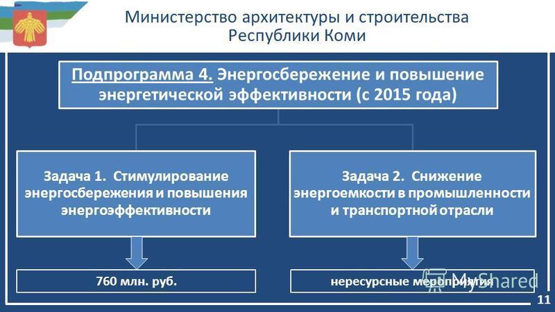 Министерство архитектуры и строительства Республики Коми 11 Подпрограмма 4. Энергосбережение и повышение энергетической эффективности (с 2015 года) Задача 1. Стимулирование энергосбережения и повышения энергоэффективности Задача 2. Снижение энергоемк