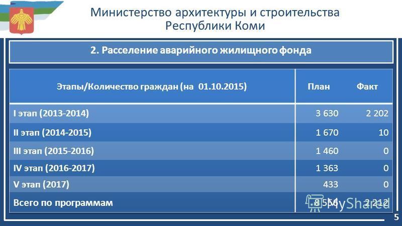 Министерство архитектуры и строительства Республики Коми 5 2. Расселение аварийного жилищного фонда
