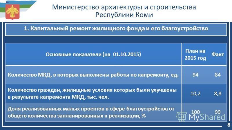 Министерство архитектуры и строительства Республики Коми 8 1. Капитальный ремонт жилищного фонда и его благоустройство