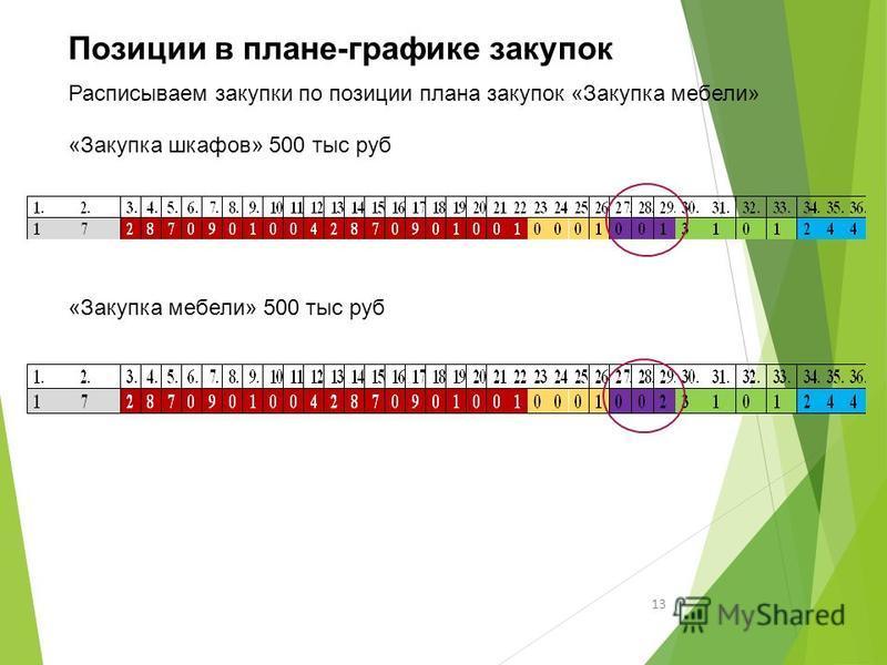 13 Позиции в плане-графике закупок Расписываем закупки по позиции плана закупок «Закупка мебели» «Закупка шкафов» 500 тыс руб «Закупка мебели» 500 тыс руб