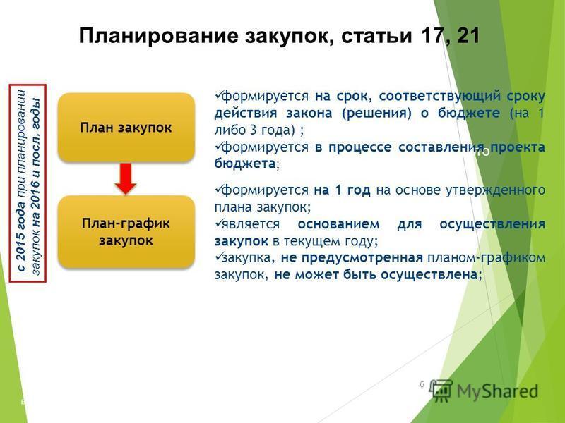 6 Высшая школа экономики, 2014 фото План закупок План-график закупок с 2015 года при планировании закупок на 2016 и посл. годы формируется на срок, соответствующий сроку действия закона (решения) о бюджете (на 1 либо 3 года) ; формируется в процессе