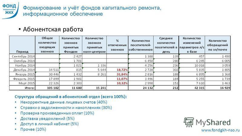 Формирование и учёт фондов капитального ремонта, информационное обеспечение Абонентская работа www.fondgkh-nso.ru Структура обращений в абонентский отдел (всего 100%): Некорректные данные лицевых счетов (40%) Справки о задолженности и накоплениях (30
