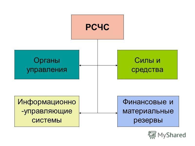 РСЧС Органы управления Силы и средства Информационно -управляющие системы Финансовые и материальные резервы