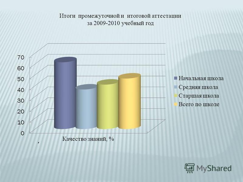 Итоги промежуточной и итоговой аттестации за 2009-2010 учебный год