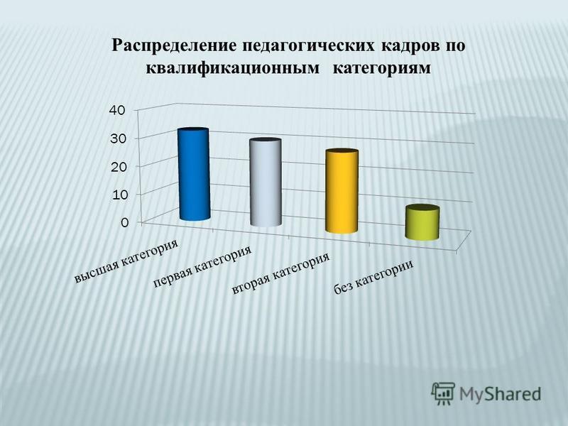 Распределение педагогических кадров по квалификационным категориям