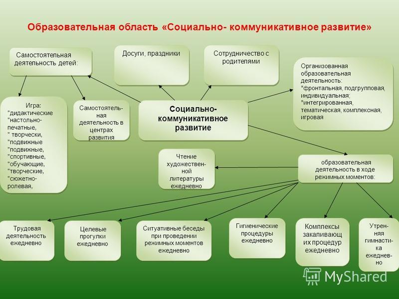 Социально- коммуникативное развитие Организованная образовательная деятельность: *фронтальная, подгрупповая, индивидуальная; *интегрированная, тематическая, комплексная, игровая Организованная образовательная деятельность: *фронтальная, подгрупповая,