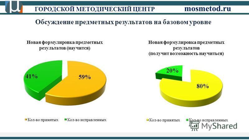 ГОРОДСКОЙ МЕТОДИЧЕСКИЙ ЦЕНТР mosmetod.ru Обсуждение предметных результатов на базовом уровне