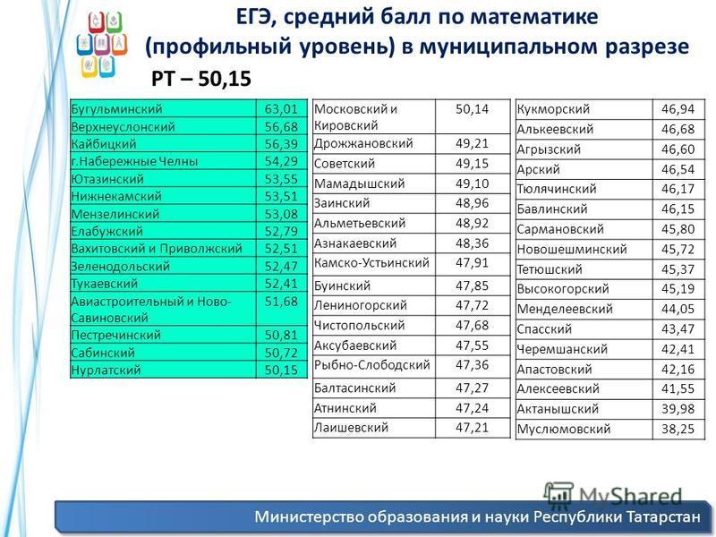 Министерство образования и науки Республики Татарстан ЕГЭ, средний балл по математике (профильный уровень) в муниципальном разрезе Бугульминский 63,01 Верхнеуслонский 56,68 Кайбицкий 56,39 г.Набережные Челны 54,29 Ютазинский 53,55 Нижнекамский 53,51