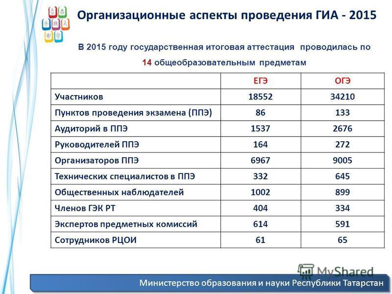 Министерство образования и науки Республики Татарстан В 2015 году государственная итоговая аттестация проводилась по 14 общеобразовательным предметам ЕГЭОГЭ Участников 1855234210 Пунктов проведения экзамена (ППЭ)86133 Аудиторий в ППЭ15372676 Руководи