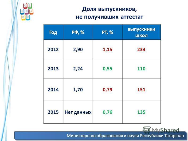 Министерство образования и науки Республики Татарстан Доля выпускников, не получивших аттестат Год РФ, % РТ, % выпускники школ 20122,901,15233 20132,240,55110 20141,700,79151 2015Нет данных 0,76135