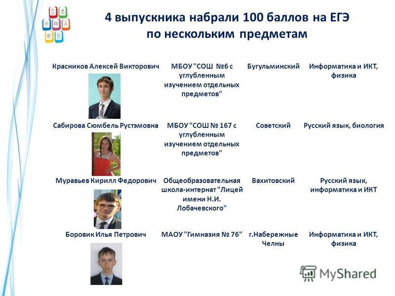 4 выпускника набрали 100 баллов на ЕГЭ по нескольким предметам Красников Алексей ВикторовичМБОУ