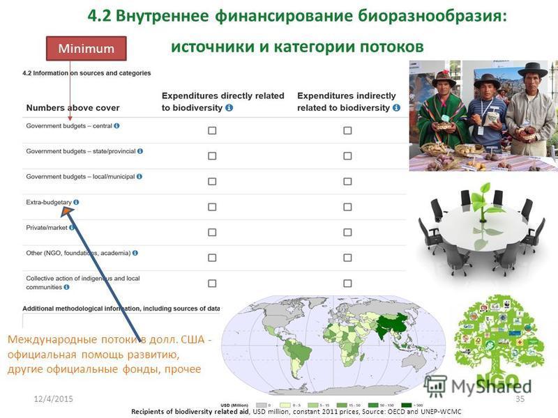 4.2 Внутреннее финансирование биоразнообразия: источники и категории потоков Recipients of biodiversity related aid, USD million, constant 2011 prices, Source: OECD and UNEP-WCMC Международные потоки в долл. США - официальная помощь развитию, другие