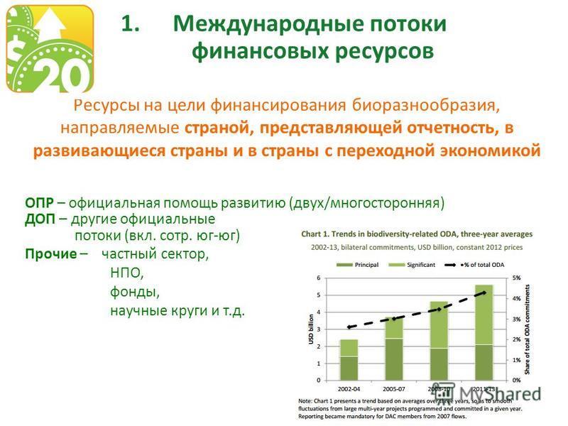 1. Международные потоки финансовых ресурсов Ресурсы на цели финансирования биоразнообразия, направляемые страной, представляющей отчетность, в развивающиеся страны и в страны с переходной экономикой ОПР – официальная помощь развитию (двух/многосторон