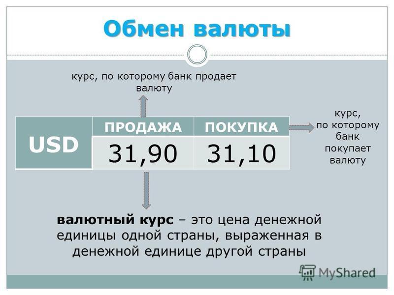 Обмен валюты USD ПРОДАЖАПОКУПКА 31,9031,10 курс, по которому банк продает валюту курс, по которому банк покупает валюту валютный курс – это цена денежной единицы одной страны, выраженная в денежной единице другой страны