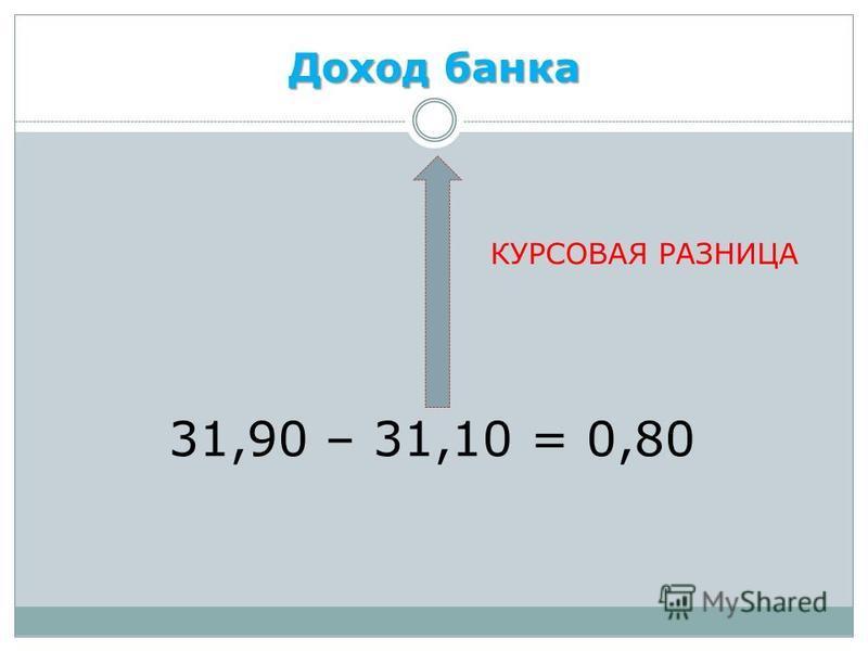Доход банка 31,90 – 31,10 = 0,80 КУРСОВАЯ РАЗНИЦА