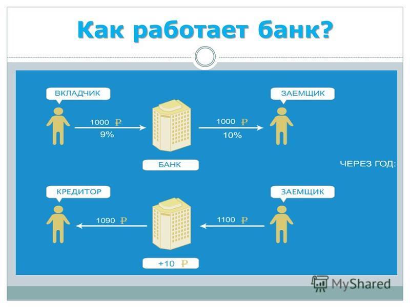 Как работает банк?