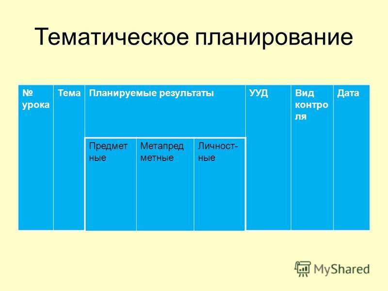 урока Тема Планируемые результаты УУДВид контроля Дата Предмет ные Метапред местные Личност- ные Тематическое планирование