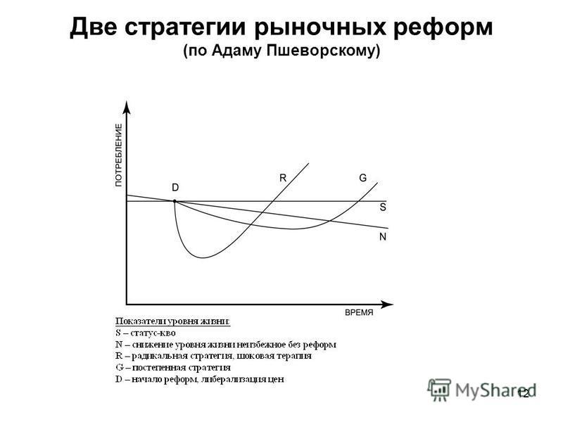 Две стратегии рыночных реформ (по Адаму Пшеворскому) 12