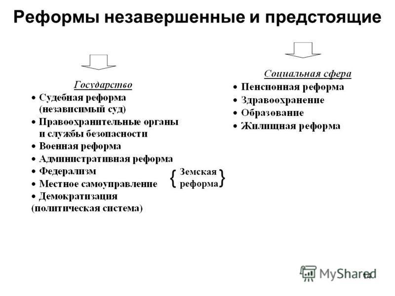 Реформы незавершенные и предстоящие 14 Земская реформа { }