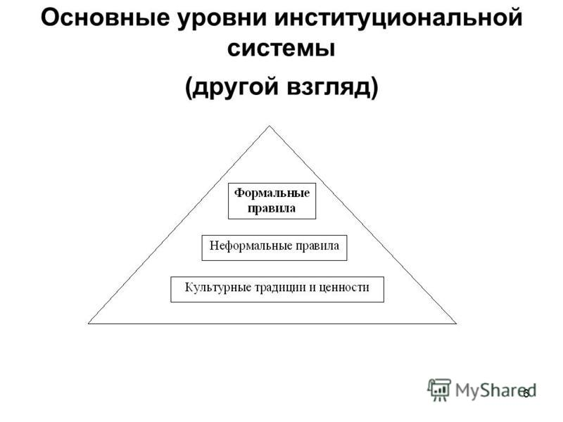 Основные уровни институциональной системы (другой взгляд) 6