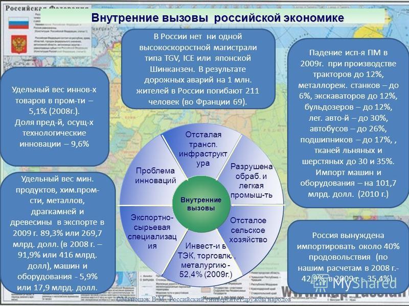 Внутренние вызовы российской экономике Внутренние вызовы Отсталая трансп. инфраструктура Инвест-и в ТЭК, торговлю, металлургию - 52,4% (2009 г.) Отсталое сельское хозяйство Экспортно- сырьевая специализация Разрушена образ. и легкая промыш-ть Проблем