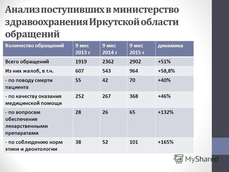 Анализ поступивших в министерство здравоохранения Иркутской области обращений Количество обращений 9 мес 2013 г 9 мес 2014 г 9 мес 2015 г динамика Всего обращений 191923622902+51% Из них жалоб, в т.ч.607543964+58,8% - по поводу смерти пациента 554270