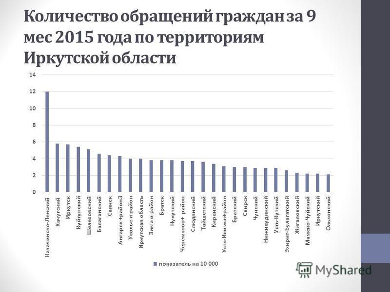Количество обращений граждан за 9 мес 2015 года по территориям Иркутской области