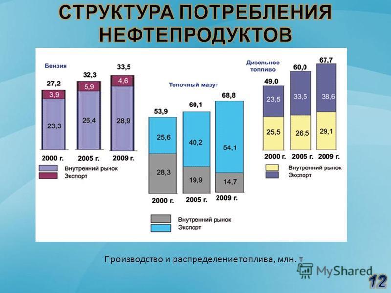 Производство и распределение топлива, млн. т