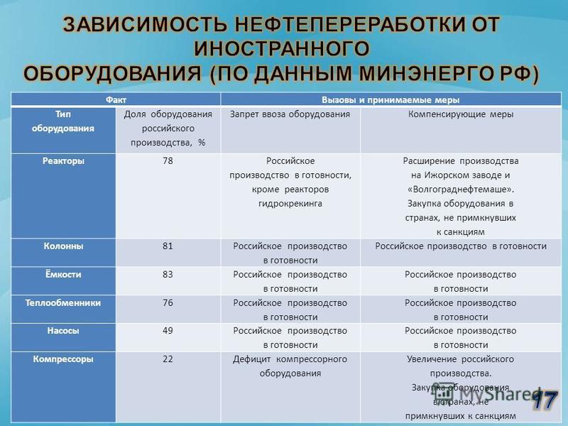 Факт Вызовы и принимаемые меры Тип оборудования Доля оборудования российского производства, % Запрет ввоза оборудования Компенсирующие меры Реакторы 78 Российское производство в готовности, кроме реакторов гидрокрекинга Расширение производства на Ижо