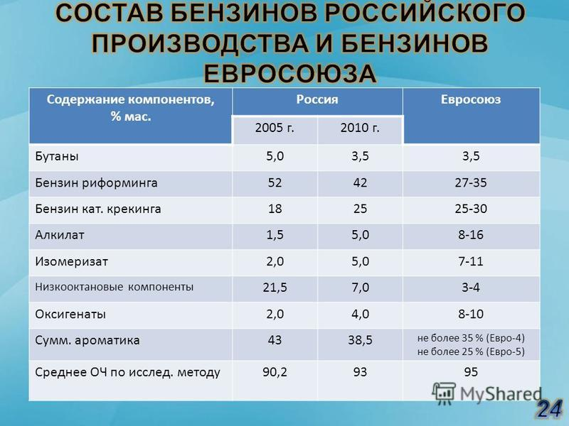 Содержание компонентов, % мас. Россия Евросоюз 2005 г.2010 г. Бутаны 5,03,5 Бензин риформинга 524227-35 Бензин кат. крекинга 182525-30 Алкилат 1,55,08-16 Изомеризат 2,05,07-11 Низкооктановые компоненты 21,57,03-4 Оксигенаты 2,04,08-10 Сумм. ароматика