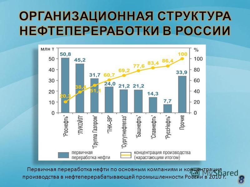 Первичная переработка нефти по основным компаниям и концентрация производства в нефтеперерабатывающей промышленности России в 2010 г.