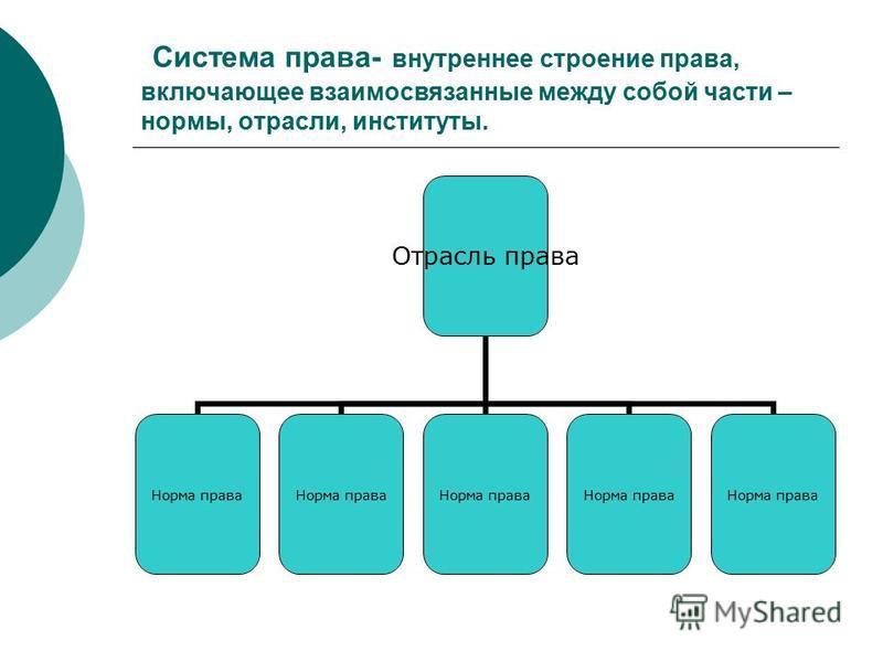 Система права- внутреннее строение права, включающее взаимосвязанные между собой части – нормы, отрасли, институты. Отрасль права Норма права