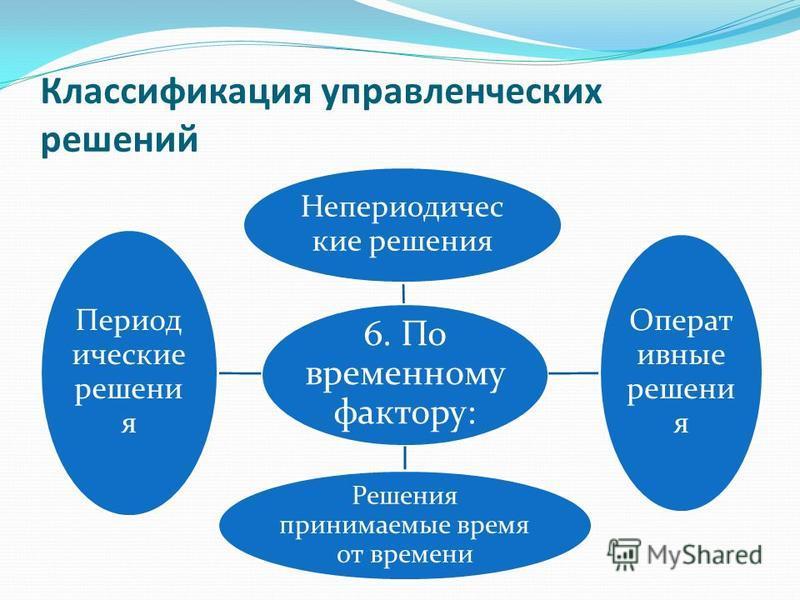 Классификация управленческих решений 6. По временному фактору: Непериодичес кие решения Операт ивные решения Решения принимаемые время от времени Период ические решения