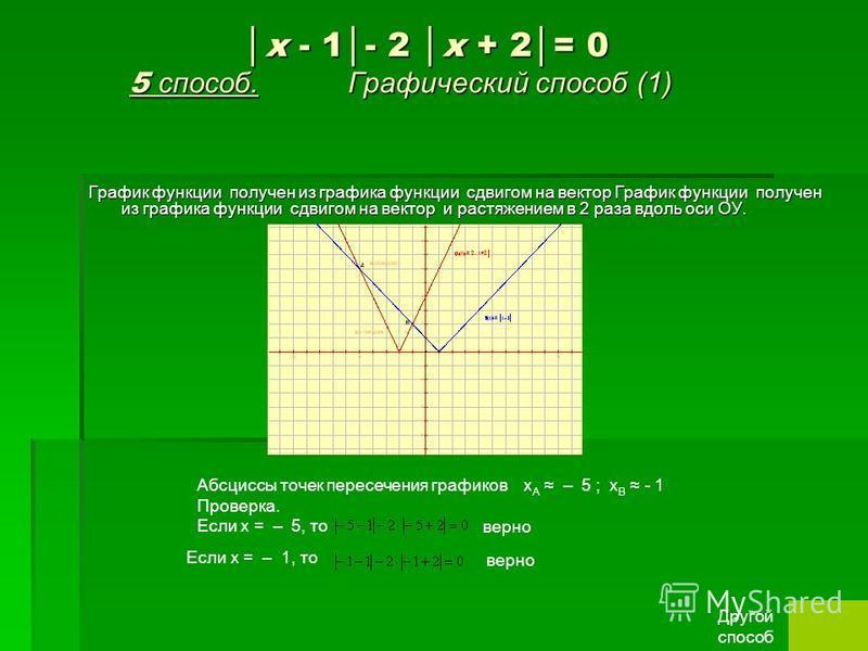 x - 1- 2 x + 2= 0 5 способ. Графический способ (1) x - 1- 2 x + 2= 0 5 способ. Графический способ (1) График функции получен из графика функции сдвигом на вектор График функции получен из графика функции сдвигом на вектор и растяжением в 2 раза вдоль