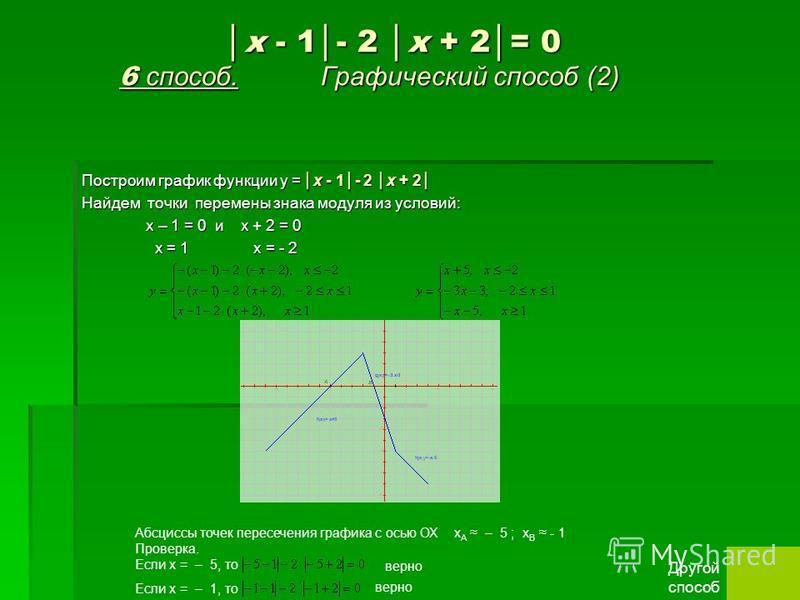 x - 1- 2 x + 2= 0 6 способ. Графический способ (2) x - 1- 2 x + 2= 0 6 способ. Графический способ (2) Построим график функции у = Найдем точки перемены знака модуля из условий: х – 1 = 0 и х + 2 = 0 х – 1 = 0 и х + 2 = 0 х = 1 х = - 2 х = 1 х = - 2 x