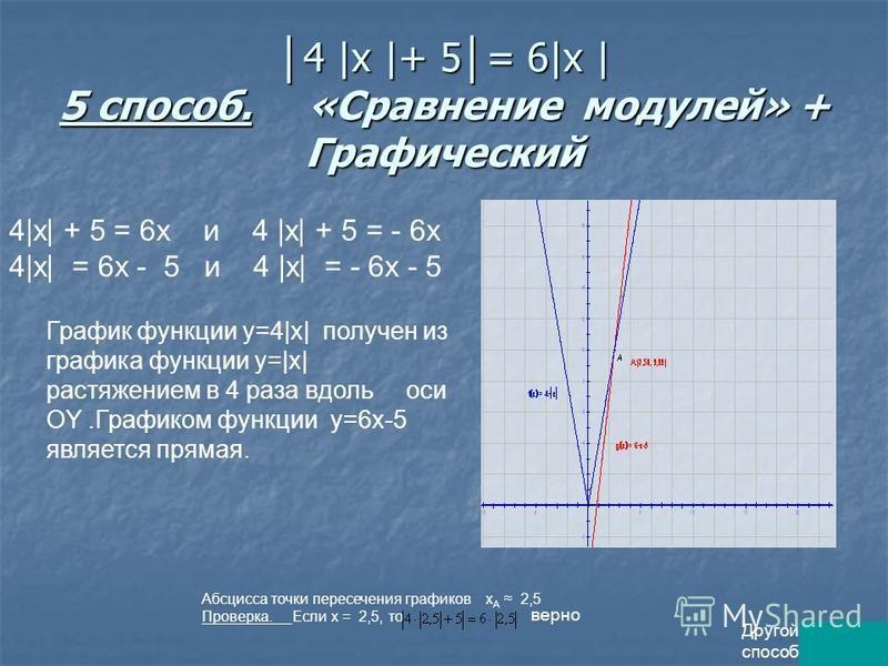 4 |x |+ 5 = 6|x | 5 способ. «Сравнение модулей» + Графический 4 |x |+ 5 = 6|x | 5 способ. «Сравнение модулей» + Графический 4|х| + 5 = 6 х и 4 |х| + 5 = - 6 х 4|х| = 6 х - 5 и 4 |х| = - 6 х - 5 График функции у=4|х| получен из графика функции у=|х| р