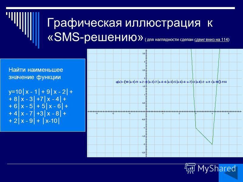 Графическая иллюстрация к «SMS-решению» ( для наглядности сделан сдвиг вниз на 114) Найти наименьшее значение функции у=10x - 1+ 9x - 2+ +8x - 3+7x - 4+ +6x - 5+ 5x - 6+ +4x - 7+ 3x - 8+ +2x - 9+ x-10 Найти наименьшее значение функции у=10x - 1+ 9x -
