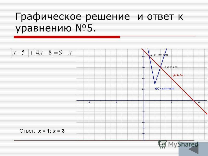 Графическое решение и ответ к уравнению 5. Ответ: х = 1; х = 3