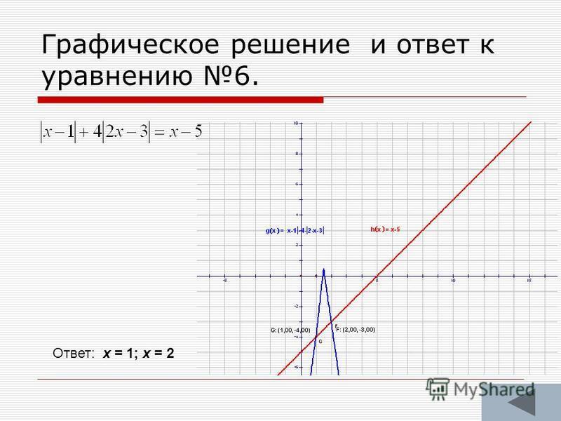 Графическое решение и ответ к уравнению 6. Ответ: х = 1; х = 2