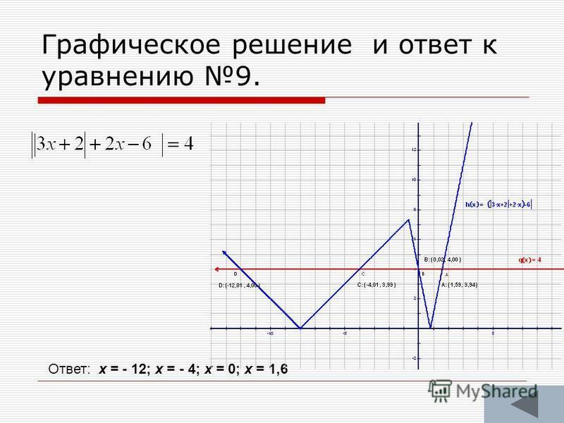 Графическое решение и ответ к уравнению 9. Ответ: х = - 12; х = - 4; х = 0; х = 1,6