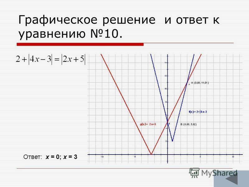 Графическое решение и ответ к уравнению 10. Ответ: х = 0; х = 3