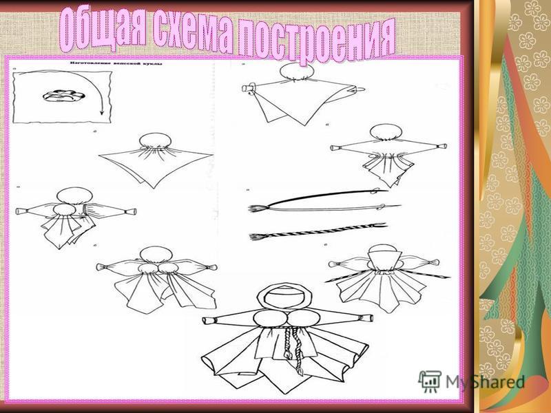 3) Теперь делаем бюст. Он делается так же, как головка (цветная ткань 10 х 10 см): лоскут сгибается по диагонали, в серединку кладут комочек ваты, заматывается, а затем обе грудки прикрепляются к куколке (рис. а-б). 4) Делается крученая нитка. Подвяз