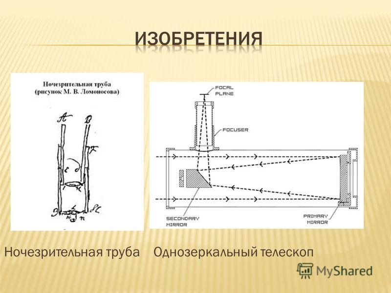 Ночезрительная труба Однозеркальный телескоп