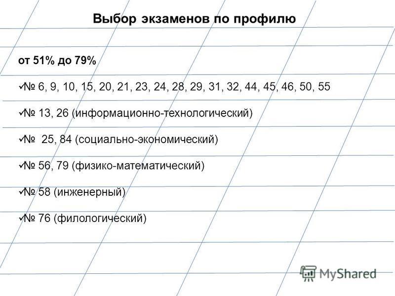 Выбор экзаменов по профилю от 51% до 79% 6, 9, 10, 15, 20, 21, 23, 24, 28, 29, 31, 32, 44, 45, 46, 50, 55 13, 26 (информационно-технологический) 25, 84 (социально-экономический) 56, 79 (физико-математический) 58 (инженерный) 76 (филологический)
